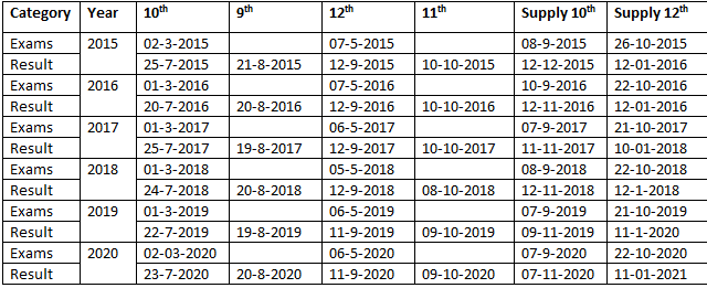 PBCC SSC & HSCC 5 Years Proposed Exams and Result Schedule